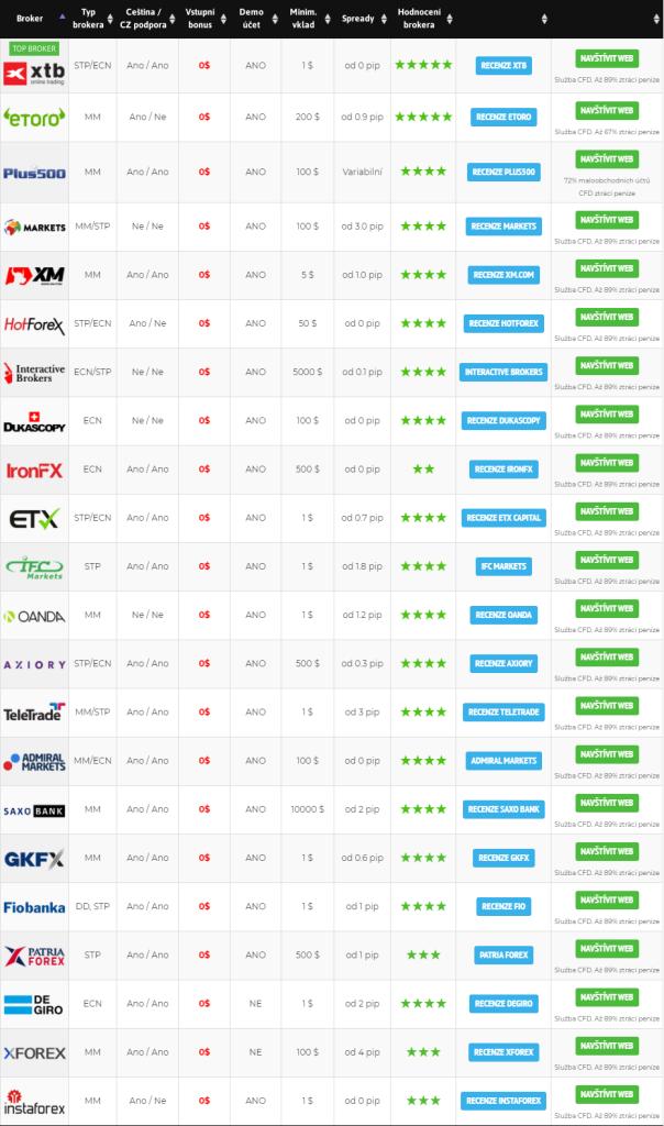 Srovnání brokerů na forex - zdroj: Forexnet